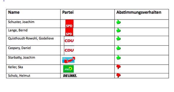 Und dies ist das Abstimmungsverhalten der deutschen Abgeordneten im Ausschuss.