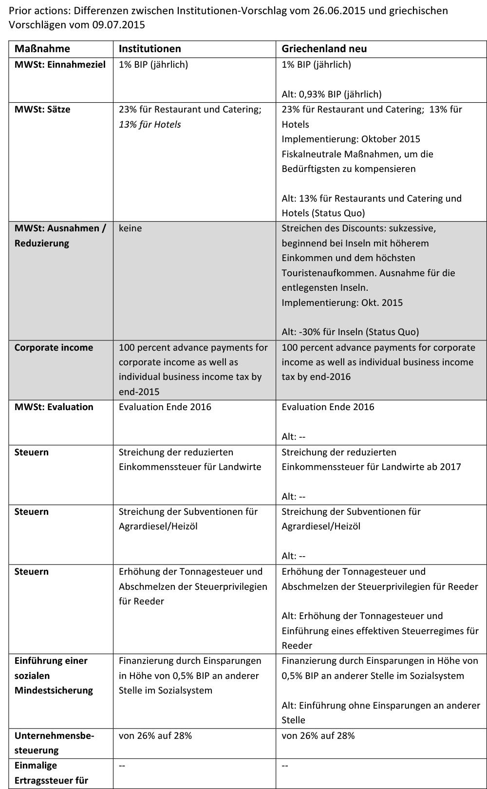150710_prior-actions_Differenzen_Institutionen_Griechenland-1