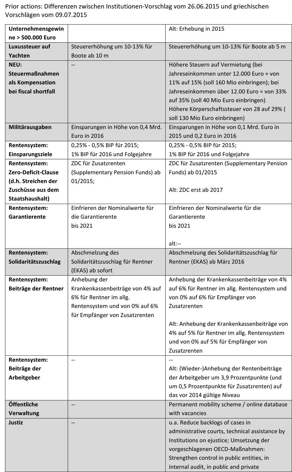 150710_prior-actions_Differenzen_Institutionen_Griechenland-2