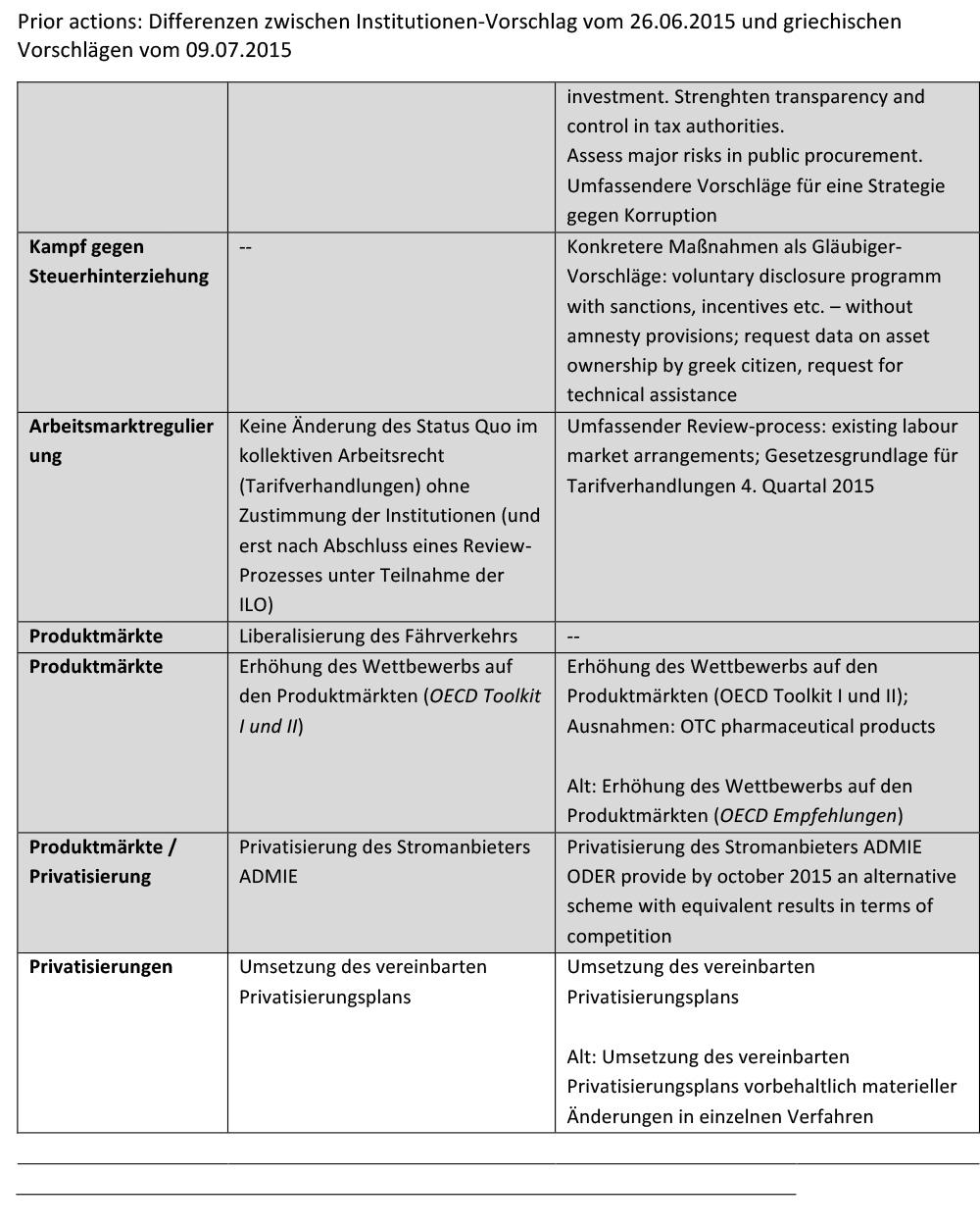 150710_prior-actions_Differenzen_Institutionen_Griechenland-3