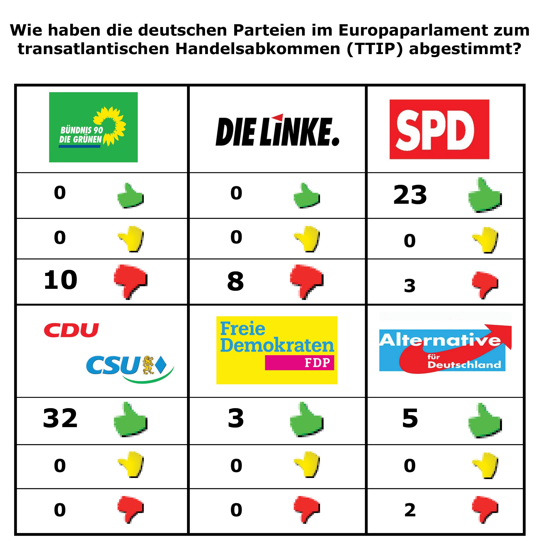 TTIP_ParteienNEU