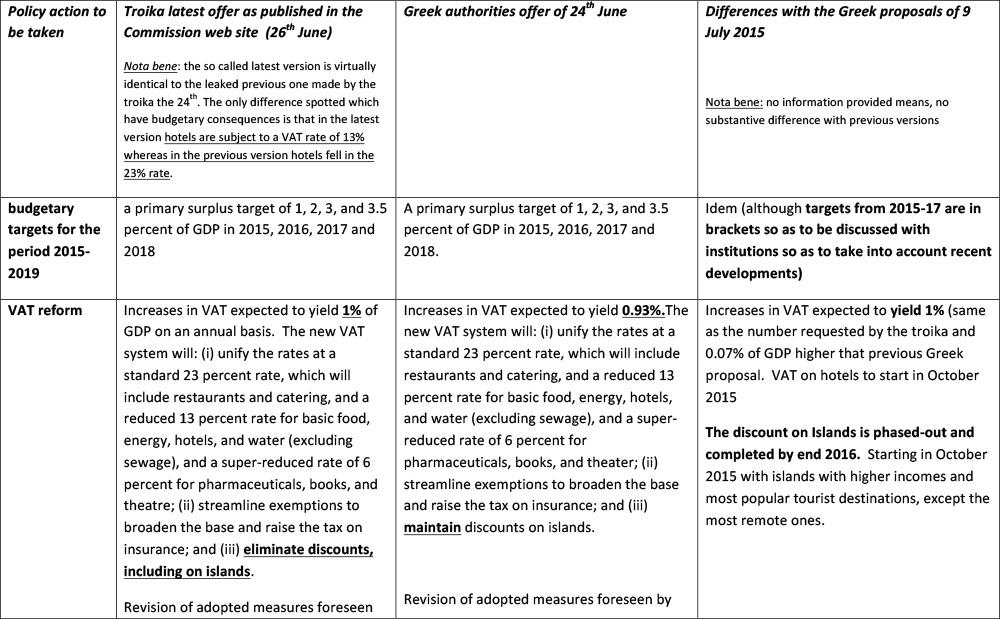 comparison-measures--latest-Greek-proposal-10-July-1