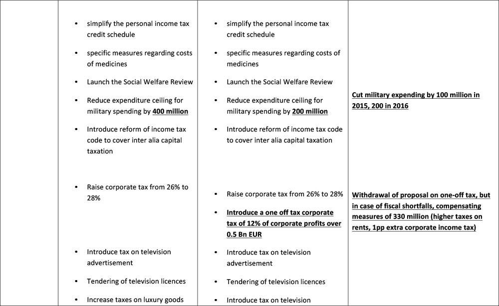 comparison-measures--latest-Greek-proposal-10-July-3