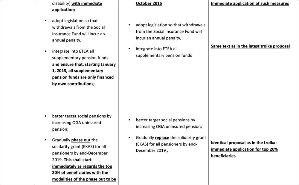 comparison-measures--latest-Greek-proposal-10-July-5