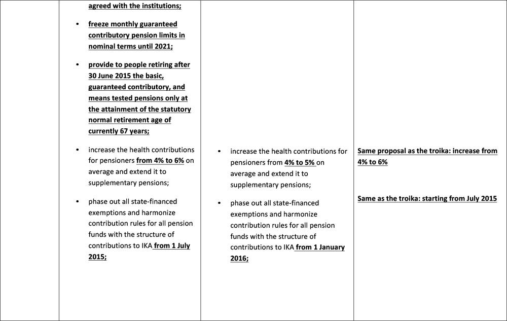 comparison-measures--latest-Greek-proposal-10-July-6