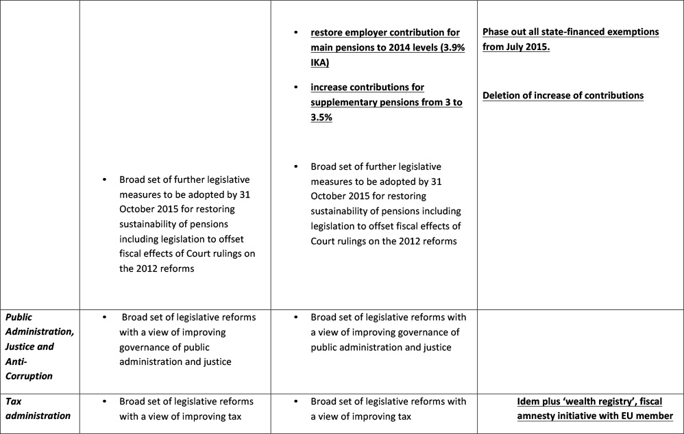 comparison-measures--latest-Greek-proposal-10-July-7